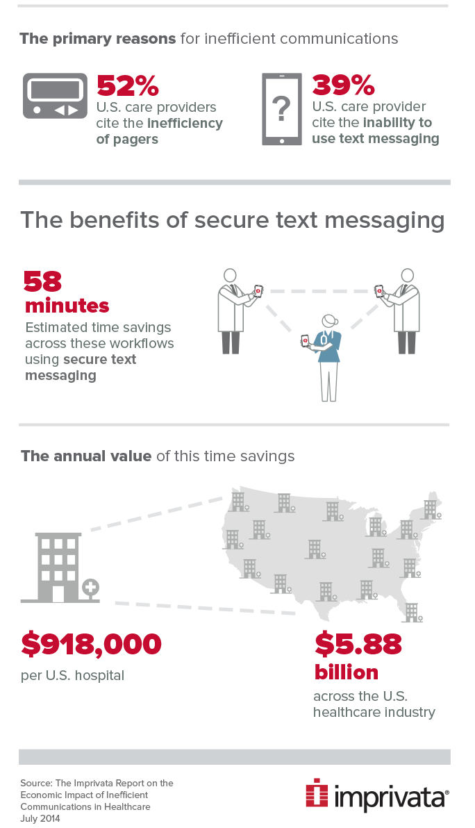 The benefits of secure text messaging. 58 minutes is the estimated time savings across these workflows using secure text messaging. The annual value of this time savings is $918,000 per United States hospital and $5,800,000,000 across the United States healthcare Industry. Source: The Imprivata Report on the Economic Impact of Inefficient Communications in Healthcare. July 2014.