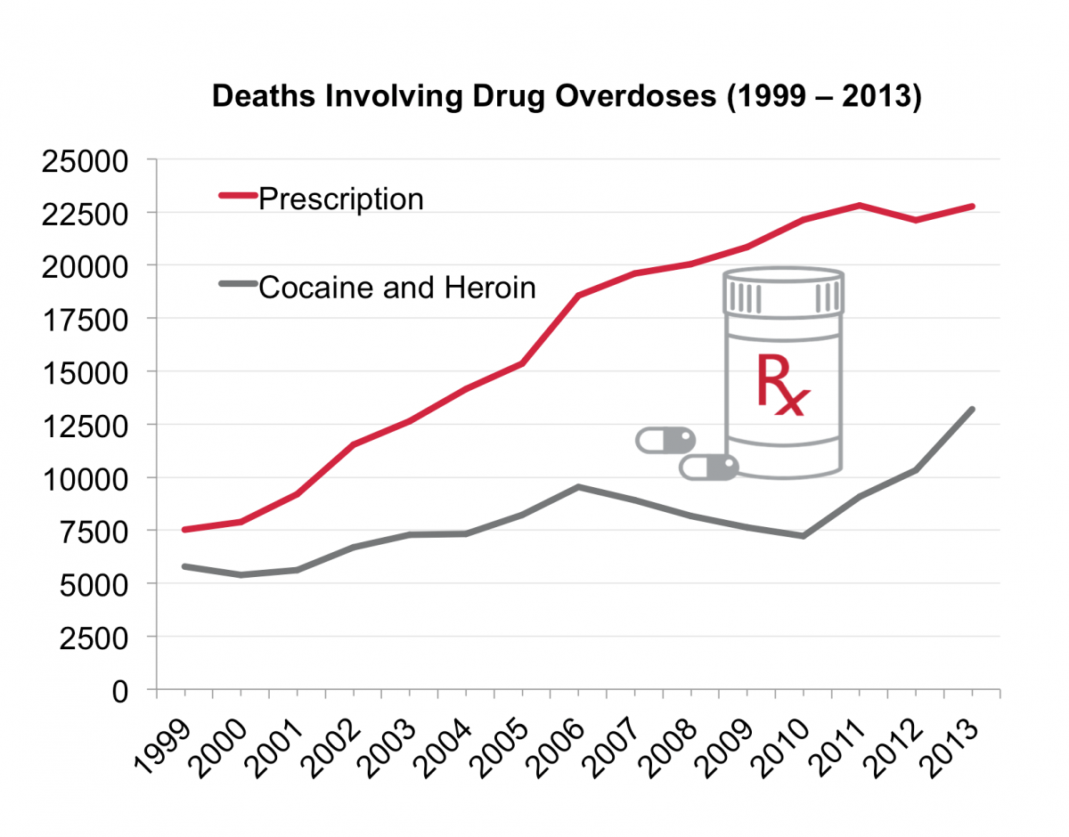 EPCS - Deaths Involving Drug Overdoses Graph