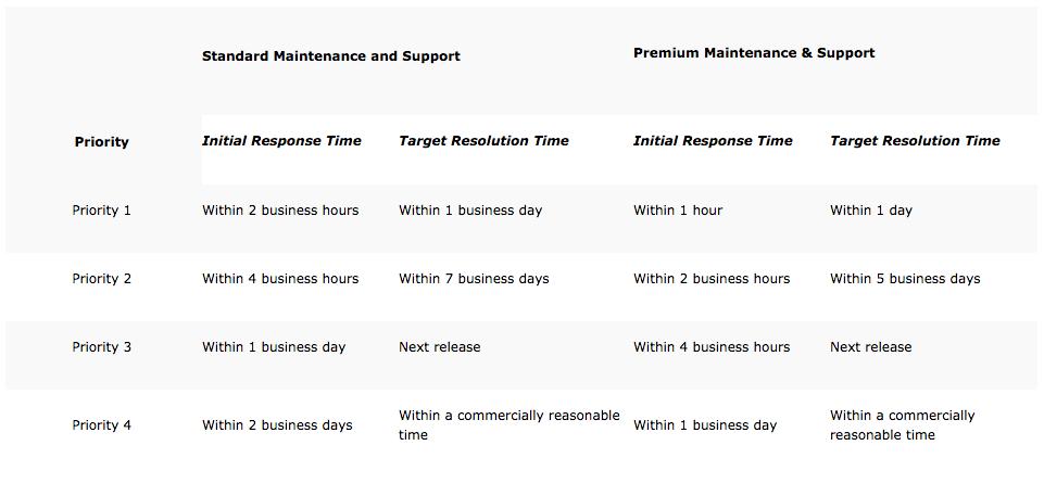 Imprivata Maintenance and Support   Imprivata