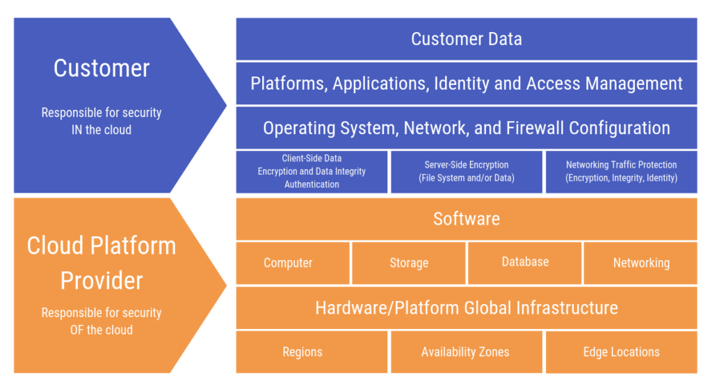 Cloud Provider and Customer Shared Responsibility Model