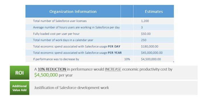 Chances are that many, if not all, of your team members use the Salesforce® application multiple hours per day. With so much time dedicated, it's important that both the user and the application are interacting in the most efficient and time effective way possible. This means the Visualforce or Lightning pages should be performing at the highest speed and accuracy possible. Salesforce Visualforce and Lightning Pages are designed to provide developers with the ability to match the functionality, behavior, and performance of standard Salesforce pages. As your company grows and users are performing multiple actions at once within the application, slow load times can interrupt the productive workflow. The impact can have a bigger effect than you may think. Consider the example below. Just a 10% decrease in Lightning page performance can result in hefty annual costs: