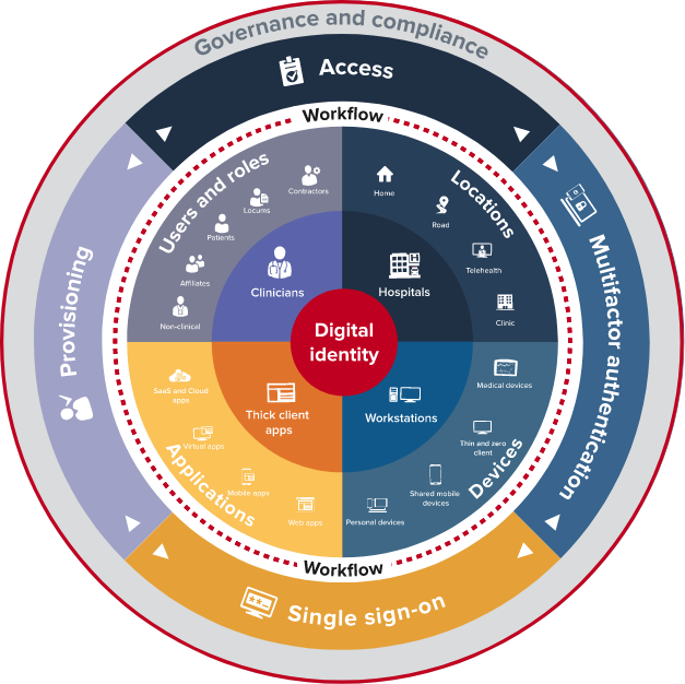 Graphic of complex healthcase ecosystem