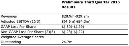 Imprivata Announces Preliminary Third Quarter 2015 Financial